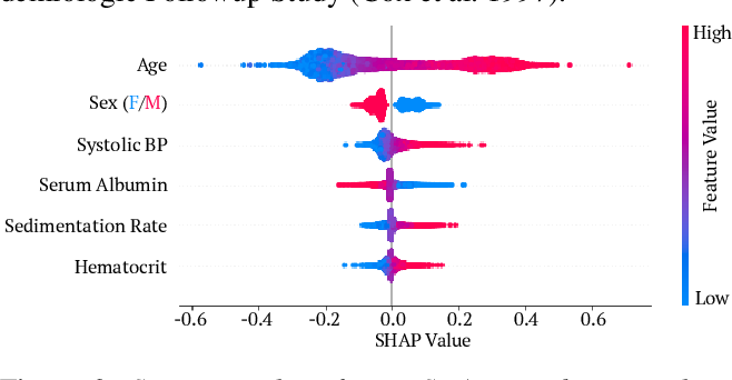 Figure 3 for Explaining Models by Propagating Shapley Values of Local Components