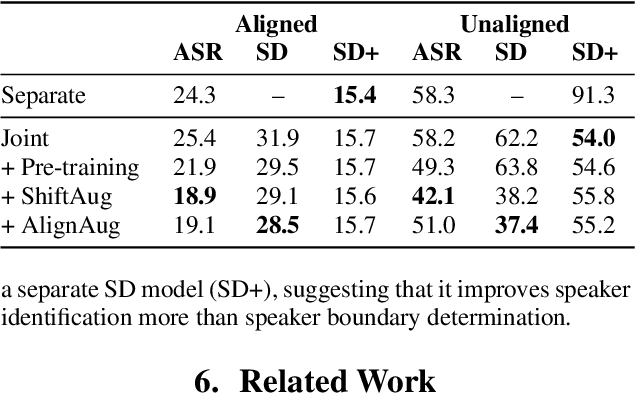 Figure 3 for Speech Recognition and Multi-Speaker Diarization of Long Conversations
