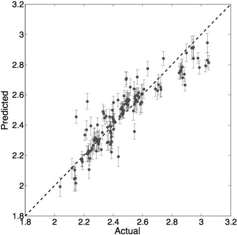 Figure 3 for Bayesian optimization for materials design