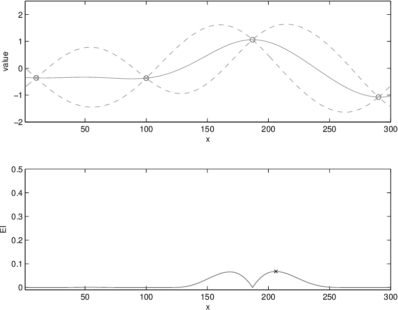 Figure 4 for Bayesian optimization for materials design