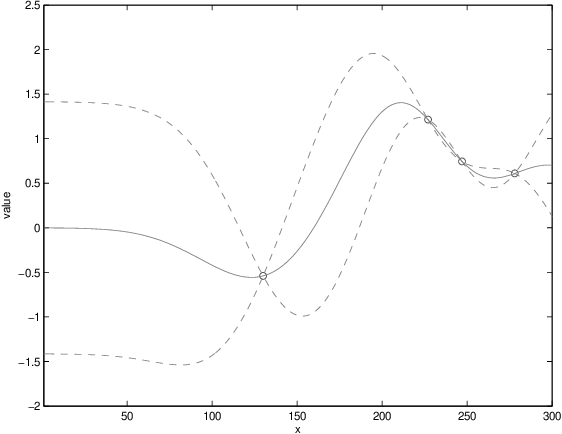 Figure 1 for Bayesian optimization for materials design