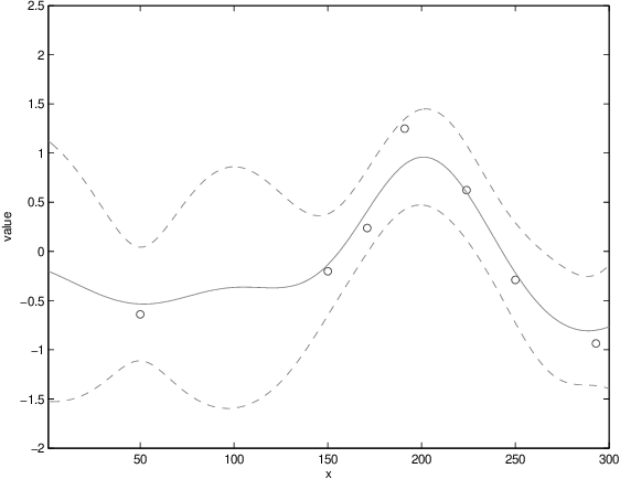 Figure 2 for Bayesian optimization for materials design