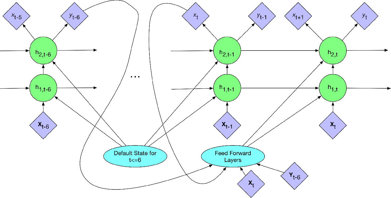 Figure 4 for A Self-Correcting Deep Learning Approach to Predict Acute Conditions in Critical Care
