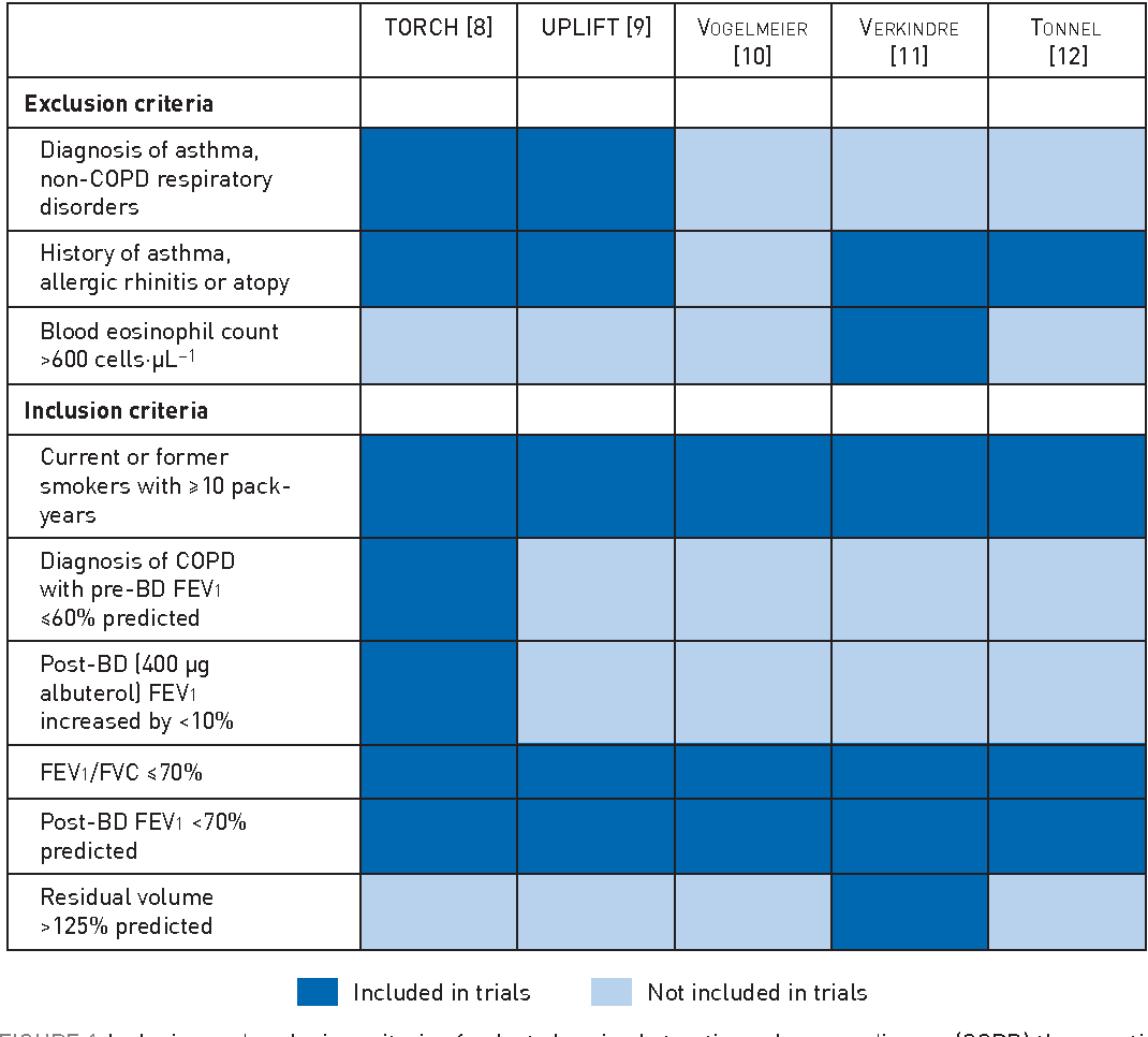 Definition Of Round Table.Pdf What Is Asthma Copd Overlap Syndrome Towards A Consensus
