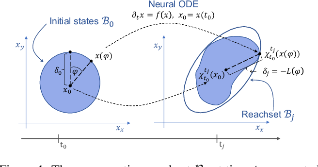 Figure 1 for On The Verification of Neural ODEs with Stochastic Guarantees