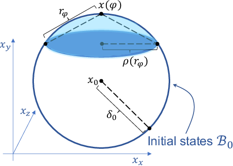 Figure 3 for On The Verification of Neural ODEs with Stochastic Guarantees