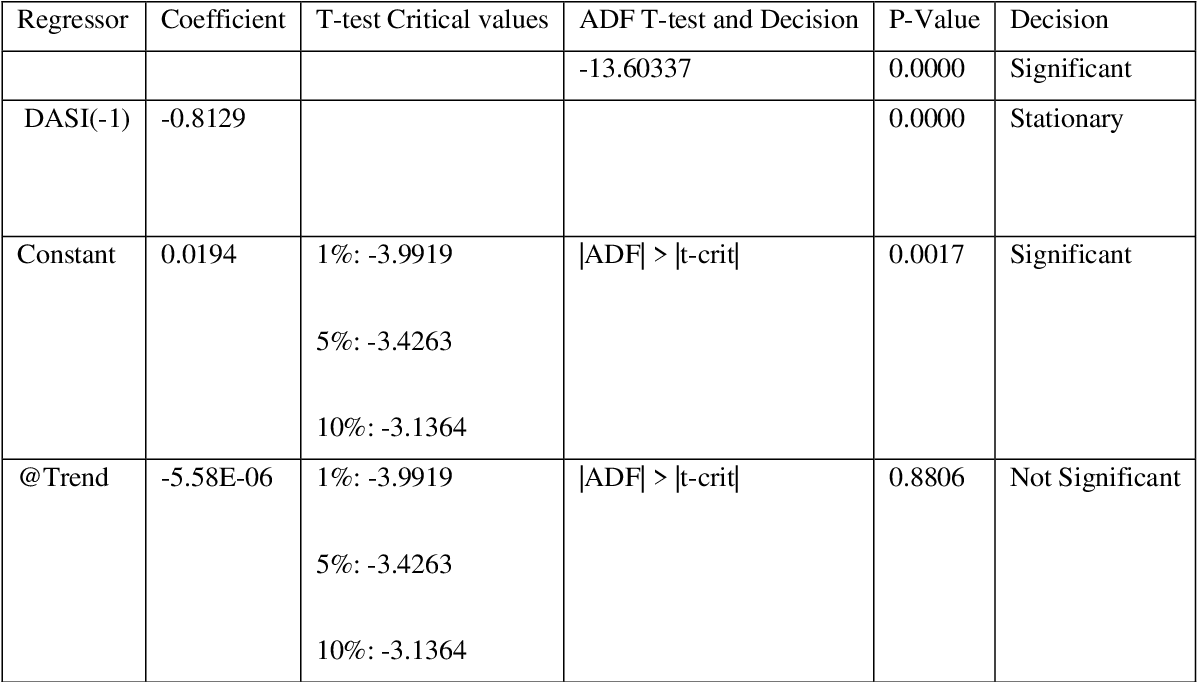 PDF] On the Use of Unit Root Test to Differentiate Between