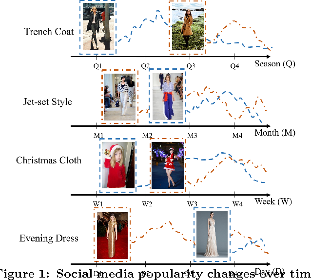 Figure 1 for Time Matters: Multi-scale Temporalization of Social Media Popularity