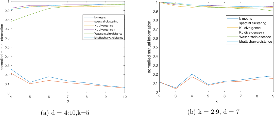 Figure 2 for Multiple Sample Clustering