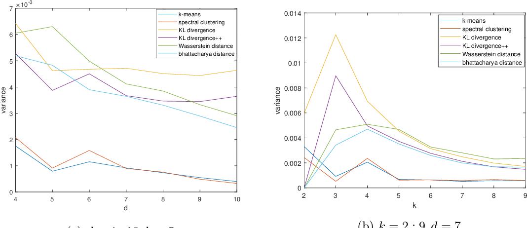 Figure 3 for Multiple Sample Clustering
