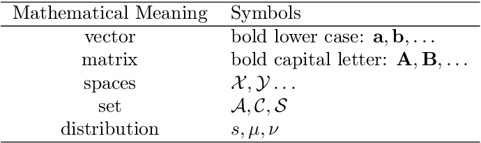 Figure 1 for Multiple Sample Clustering