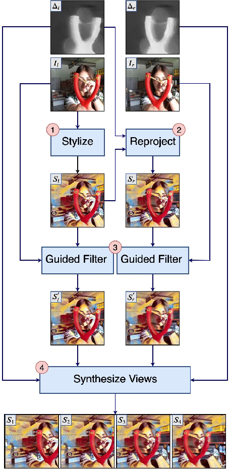 Figure 2 for GPU-Accelerated Mobile Multi-view Style Transfer