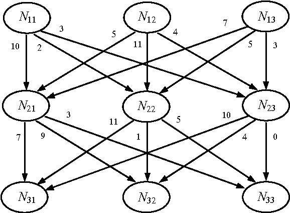 Figure 3 for An Estimation of Distribution Algorithm with Intelligent Local Search for Rule-based Nurse Rostering