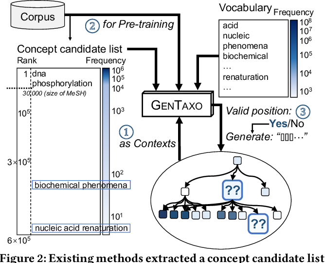 Figure 3 for Enhancing Taxonomy Completion with Concept Generation via Fusing Relational Representations