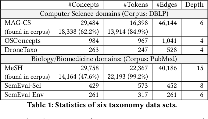 Figure 2 for Enhancing Taxonomy Completion with Concept Generation via Fusing Relational Representations