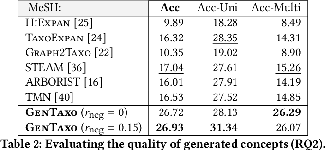 Figure 4 for Enhancing Taxonomy Completion with Concept Generation via Fusing Relational Representations