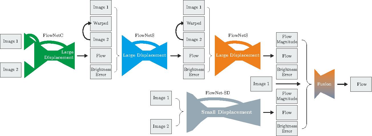 Figure 3 for FlowNet 2.0: Evolution of Optical Flow Estimation with Deep Networks