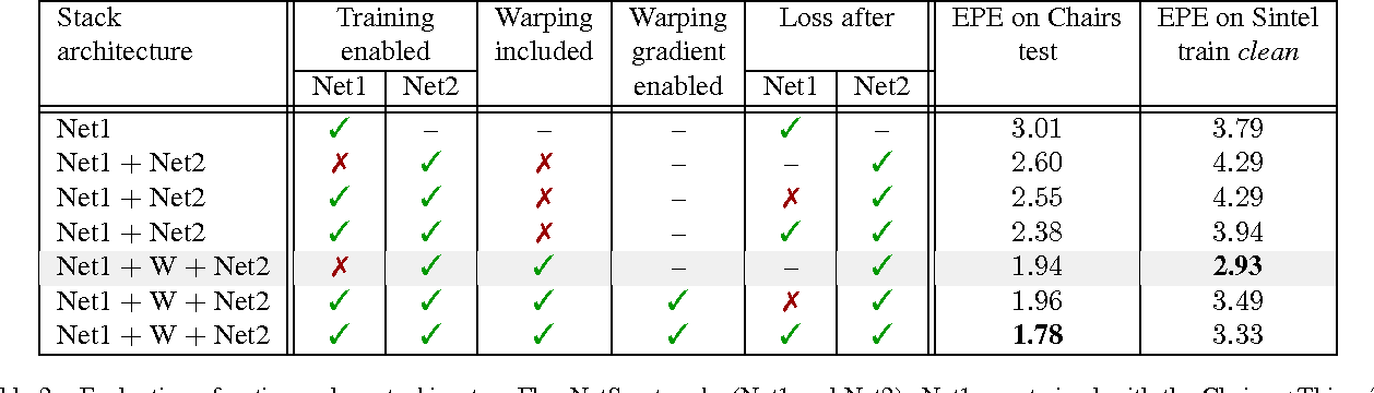 Figure 4 for FlowNet 2.0: Evolution of Optical Flow Estimation with Deep Networks