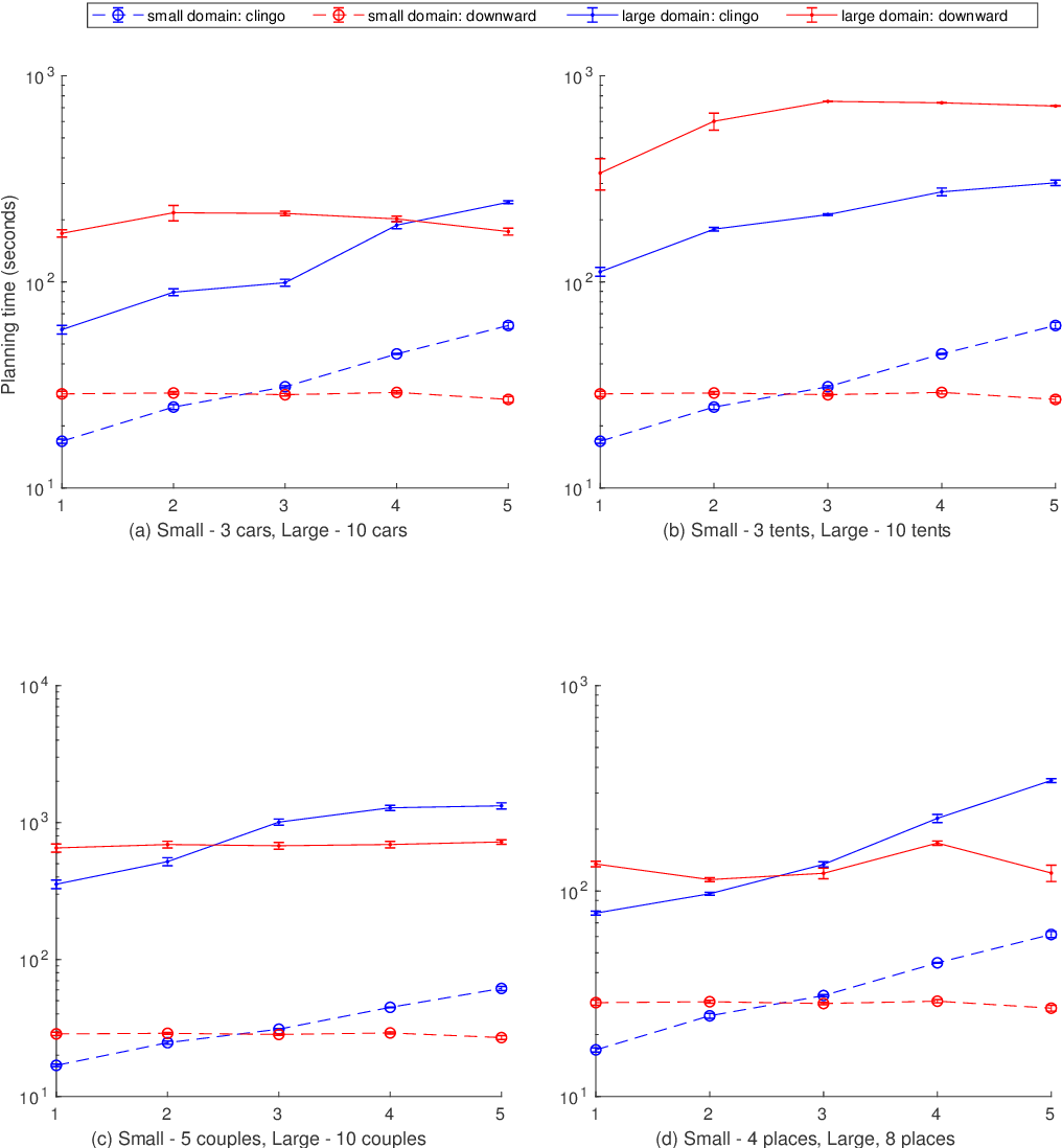 Figure 4 for An Empirical Comparison of PDDL-based and ASP-based Task Planners