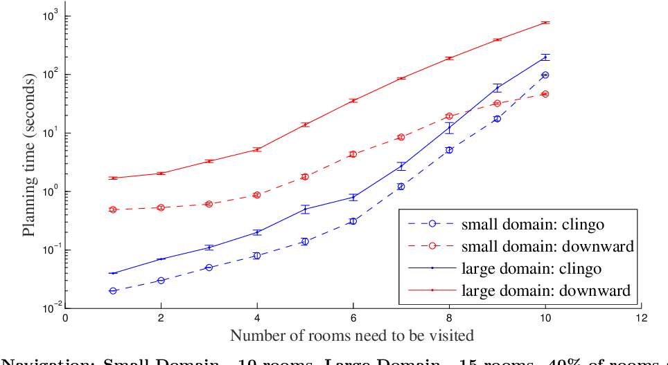 Figure 1 for An Empirical Comparison of PDDL-based and ASP-based Task Planners
