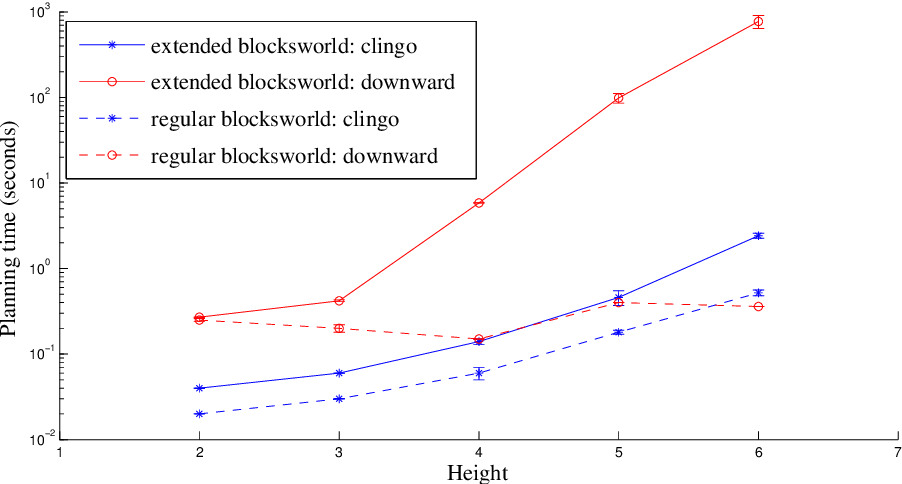 Figure 3 for An Empirical Comparison of PDDL-based and ASP-based Task Planners