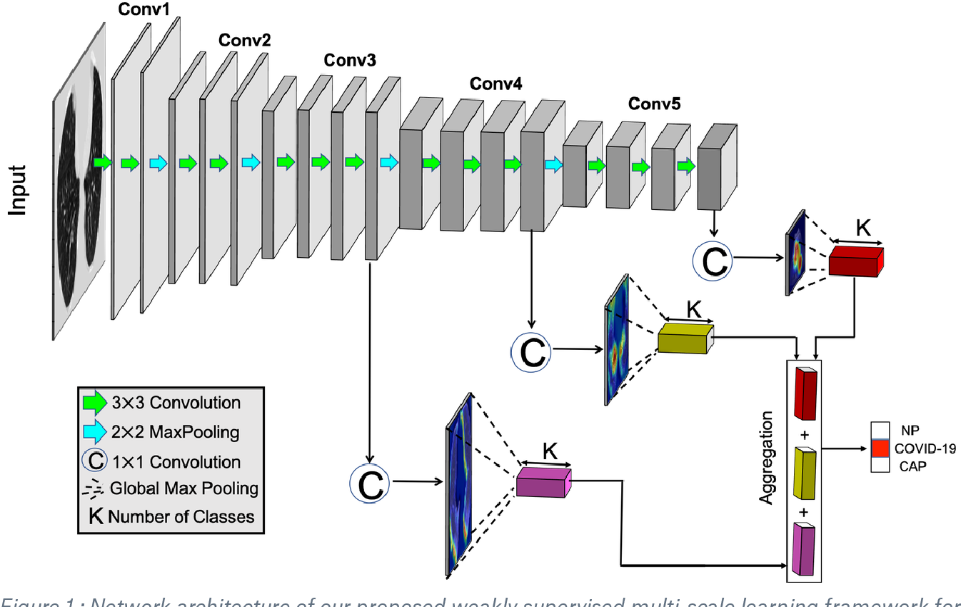 Figure 2 for Weakly Supervised Deep Learning for COVID-19 Infection Detection and Classification from CT Images