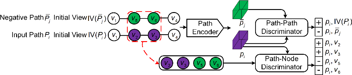 Figure 1 for Unsupervised Path Representation Learning with Curriculum Negative Sampling