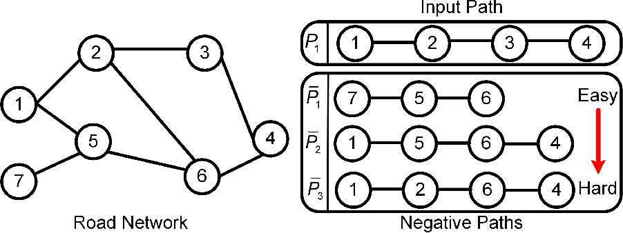 Figure 3 for Unsupervised Path Representation Learning with Curriculum Negative Sampling