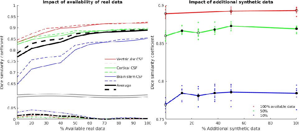Figure 4 for GAN Augmentation: Augmenting Training Data using Generative Adversarial Networks