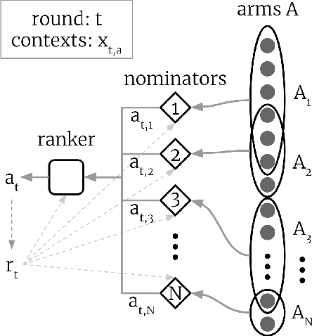 Figure 1 for Exploration in two-stage recommender systems