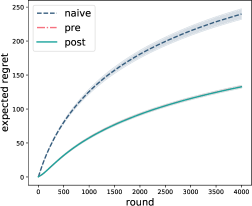 Figure 3 for Exploration in two-stage recommender systems