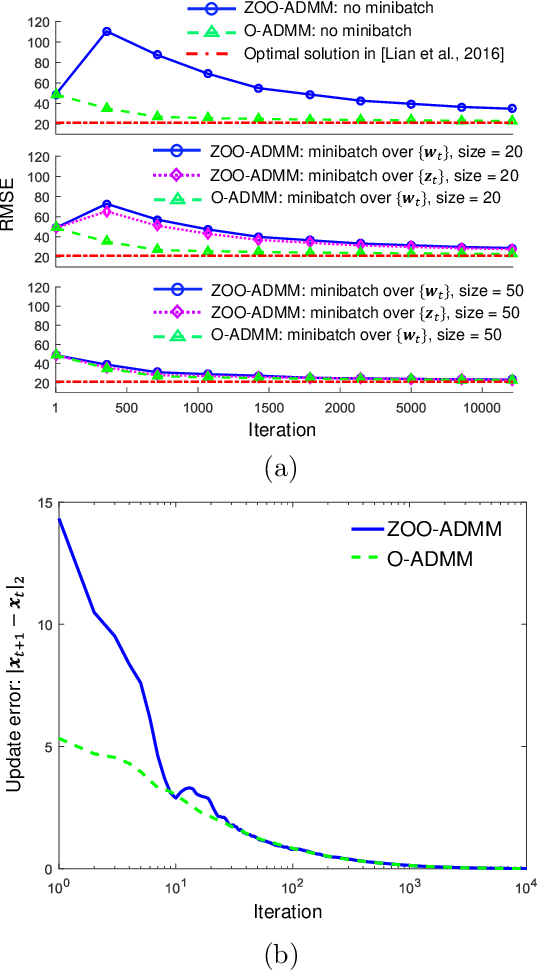 Figure 1 for Zeroth-Order Online Alternating Direction Method of Multipliers: Convergence Analysis and Applications