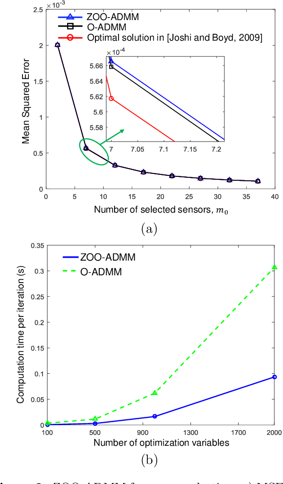 Figure 3 for Zeroth-Order Online Alternating Direction Method of Multipliers: Convergence Analysis and Applications