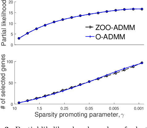 Figure 4 for Zeroth-Order Online Alternating Direction Method of Multipliers: Convergence Analysis and Applications