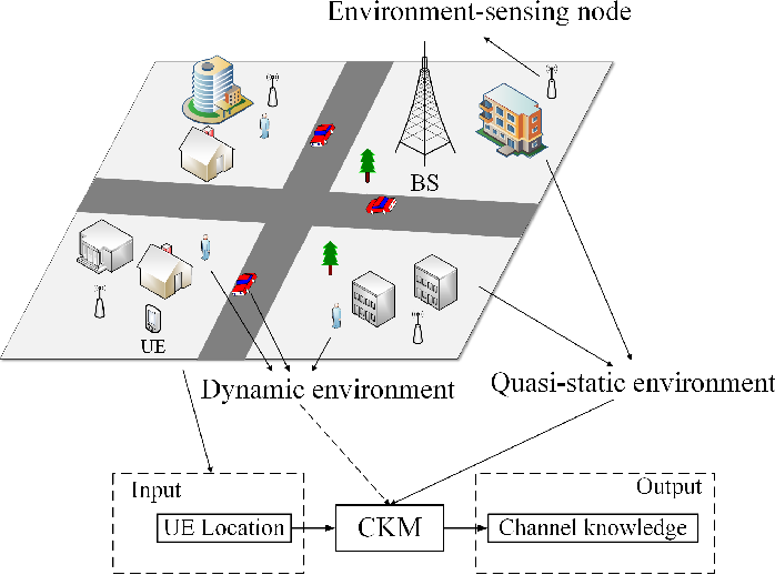 Figure 2 for Environment-Aware and Training-Free Beam Alignment for mmWave Massive MIMO via Channel Knowledge Map