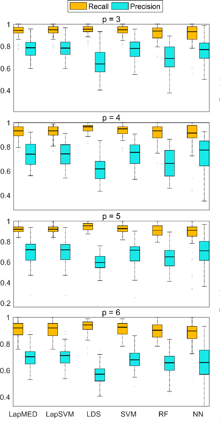 Figure 1 for Latent Laplacian Maximum Entropy Discrimination for Detection of High-Utility Anomalies