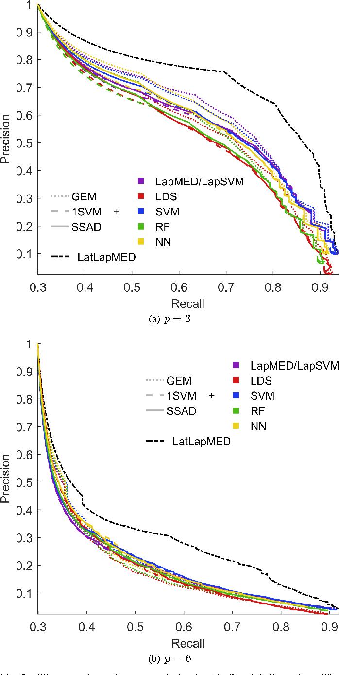 Figure 2 for Latent Laplacian Maximum Entropy Discrimination for Detection of High-Utility Anomalies
