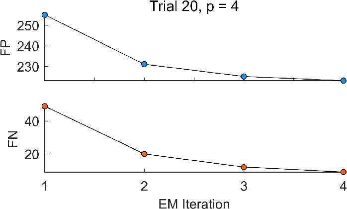 Figure 4 for Latent Laplacian Maximum Entropy Discrimination for Detection of High-Utility Anomalies