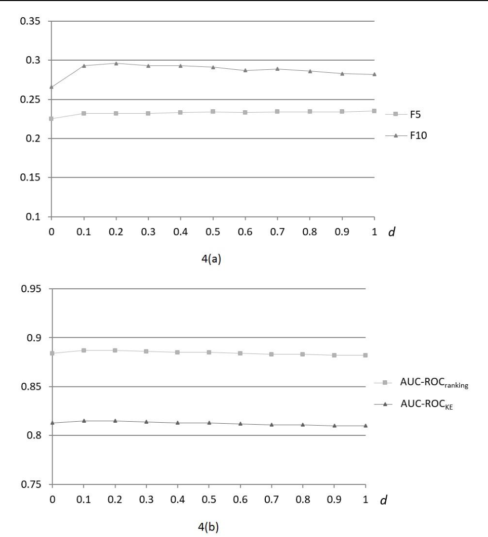 Figure 3 for Unsupervised Ensemble Ranking of Terms in Electronic Health Record Notes Based on Their Importance to Patients