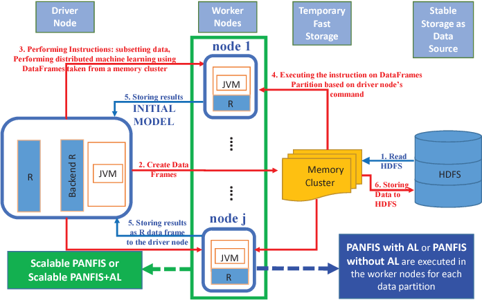 Figure 1 for Evolving Large-Scale Data Stream Analytics based on Scalable PANFIS