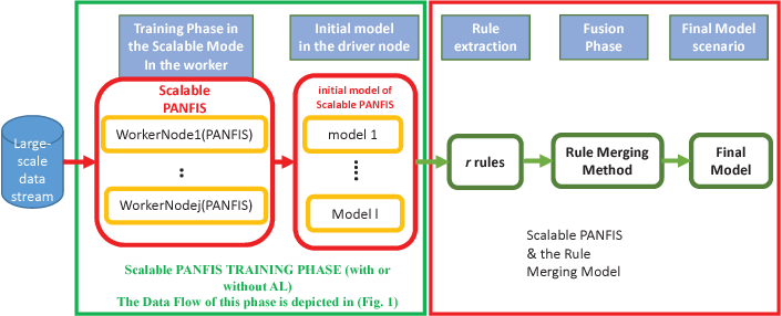 Figure 3 for Evolving Large-Scale Data Stream Analytics based on Scalable PANFIS