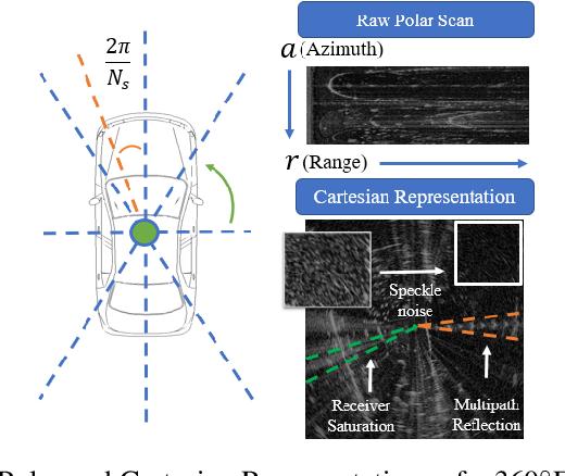 Figure 3 for RadarSLAM: Radar based Large-Scale SLAM in All Weathers