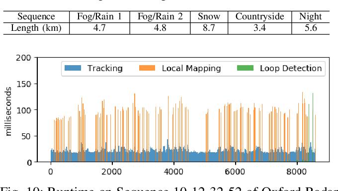 Figure 2 for RadarSLAM: Radar based Large-Scale SLAM in All Weathers