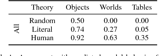 Table 1: Agreement with predicted model behavior for the high-level semantic correspondence task, computed for objects (single entries in tabular representation), worlds (rows), and full tables. Referring expressions e generated by humans in a single communicative context are highly predictive of how learned representations f will be interpreted by the decoder across multiple contexts.