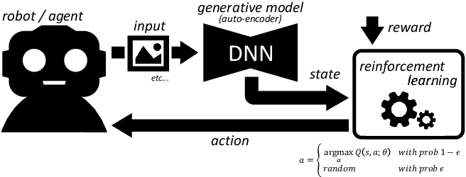 Figure 1 for DAQN: Deep Auto-encoder and Q-Network