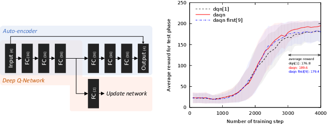 Figure 2 for DAQN: Deep Auto-encoder and Q-Network