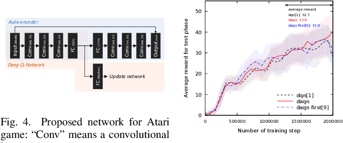 Figure 3 for DAQN: Deep Auto-encoder and Q-Network