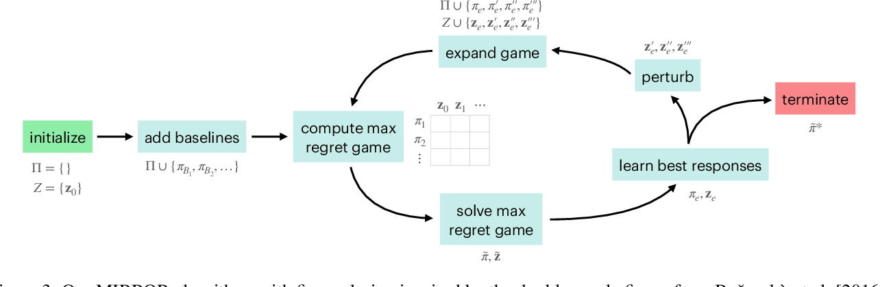 Figure 4 for Robust Reinforcement Learning Under Minimax Regret for Green Security