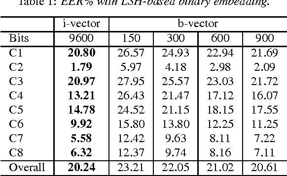 Figure 1 for Binary Speaker Embedding