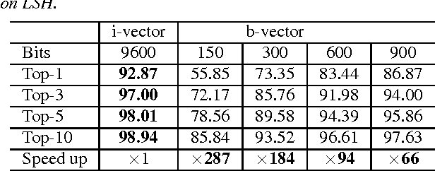 Figure 3 for Binary Speaker Embedding